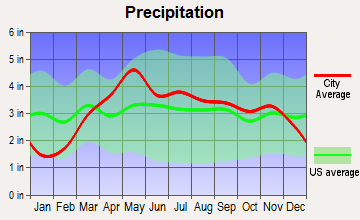 Astoria, Illinois average precipitation
