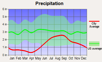 Knik-Fairview, Alaska average precipitation