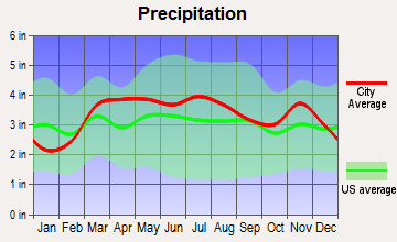 Cahokia, Illinois average precipitation