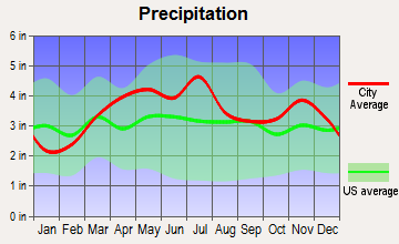 Charleston, Illinois average precipitation