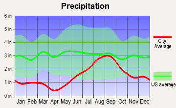 Lazy Mountain, Alaska average precipitation