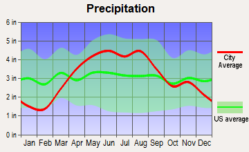 Cortland, Illinois average precipitation