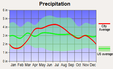 Crest Hill, Illinois average precipitation