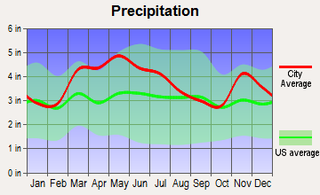 Crossville, Illinois average precipitation