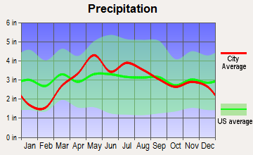 Eureka, Illinois average precipitation