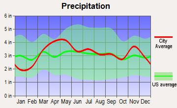 Godfrey, Illinois average precipitation