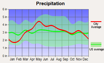 Havana, Illinois average precipitation