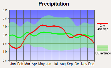 Hoopeston, Illinois average precipitation