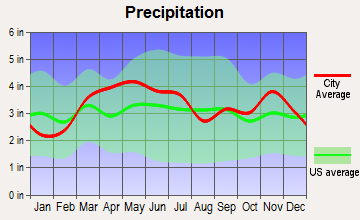 Hoyleton, Illinois average precipitation