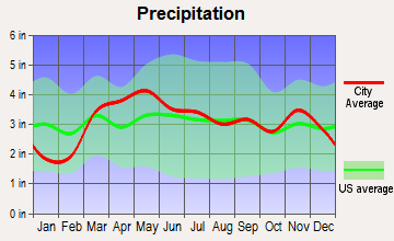 Kampsville, Illinois average precipitation