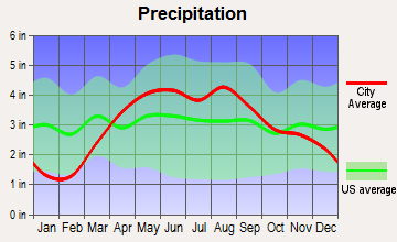 Ladd, Illinois average precipitation