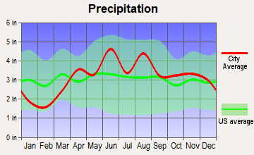 Burns Harbor, Indiana average precipitation
