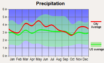 Clarksville, Indiana average precipitation