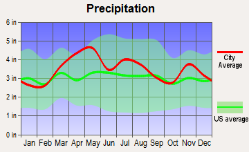 Columbus, Indiana average precipitation
