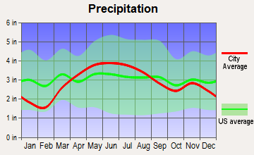 Decatur, Indiana average precipitation