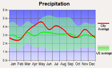 Edinburgh, Indiana average precipitation