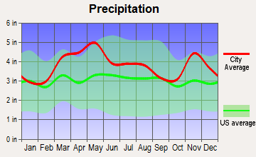 Fort Branch, Indiana average precipitation