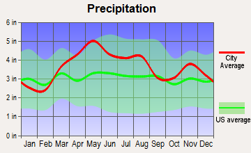 Greensburg, Indiana average precipitation