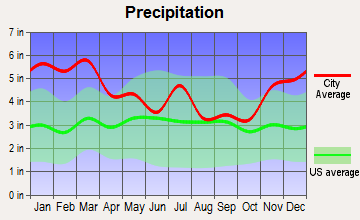 Centre, Alabama average precipitation