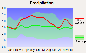 Huntingburg, Indiana average precipitation