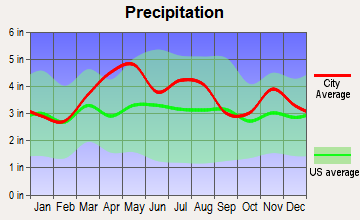 Jonesville, Indiana average precipitation
