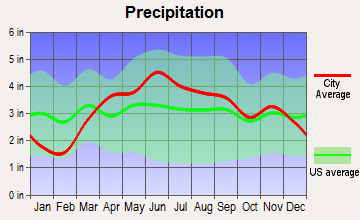 Kouts, Indiana average precipitation
