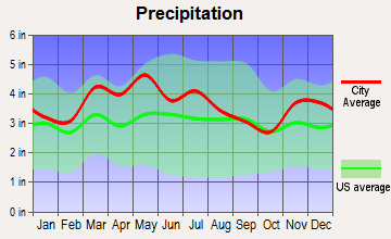 Lanesville, Indiana average precipitation