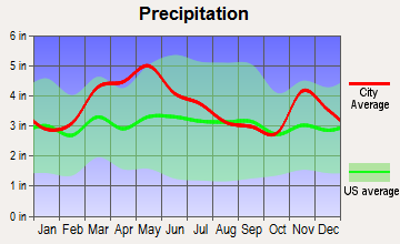 Melody Hill, Indiana average precipitation