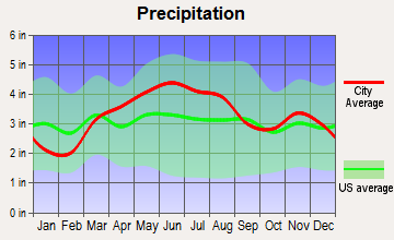 Michigantown, Indiana average precipitation