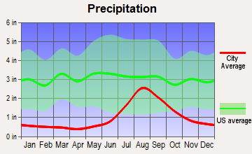Point Hope, Alaska average precipitation