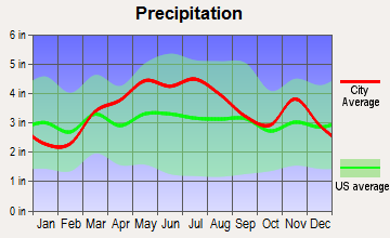 North Salem, Indiana average precipitation