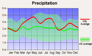 North Vernon, Indiana average precipitation