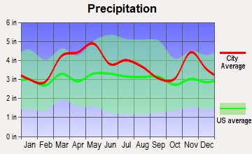 Owensville, Indiana average precipitation