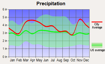 Poseyville, Indiana average precipitation