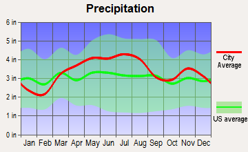 Russiaville, Indiana average precipitation