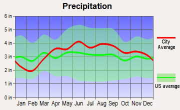 South Bend, Indiana average precipitation