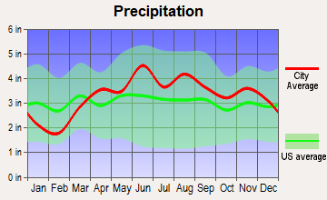 Trail Creek, Indiana average precipitation