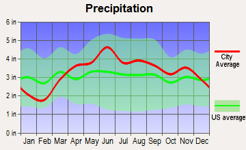 Valparaiso, Indiana average precipitation