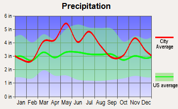 Washington, Indiana average precipitation