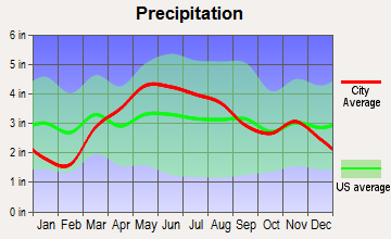West Lafayette, Indiana average precipitation