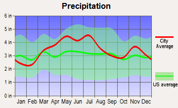 Whitestown, Indiana average precipitation