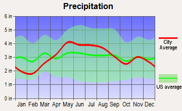 Bluffton, Indiana average precipitation