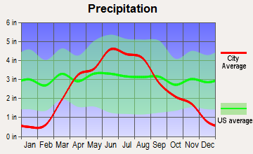 Peterson, Iowa average precipitation