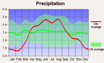 Postville, Iowa average precipitation