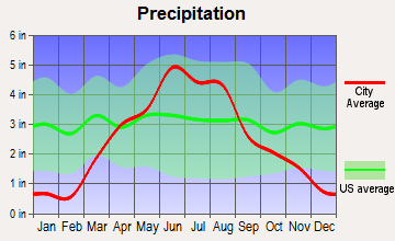 Primghar, Iowa average precipitation