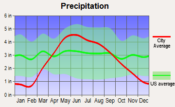 Rinard, Iowa average precipitation
