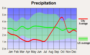 Skagway, Alaska average precipitation
