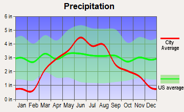 Sheldon, Iowa average precipitation