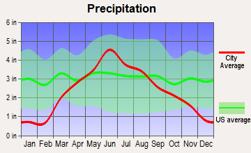 Sioux Center, Iowa average precipitation