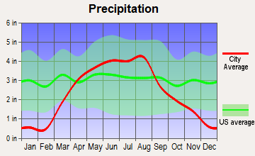 Spencer, Iowa average precipitation